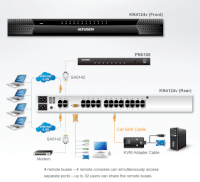 ATEN 24-port Cat 5 KVM OVER IP KN4124v-AX-E