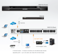 ATEN 32-port Cat 5 KVM OVER IP KN2132-AX-E